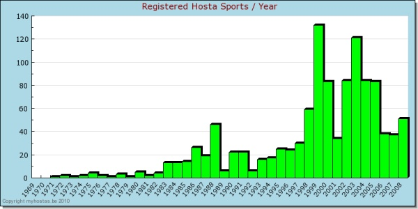 Myhostas Hosta Sports